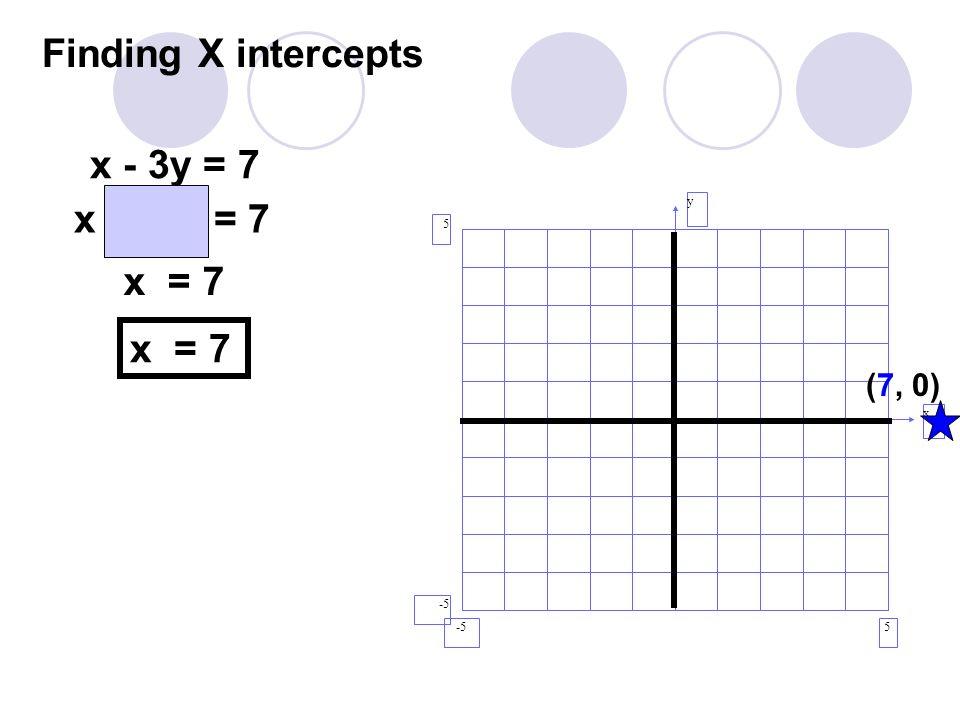Finding X intercepts y x 5 5 -5 (7, 0) x - 3y = 7 x - 3(0) = 7 x = 7