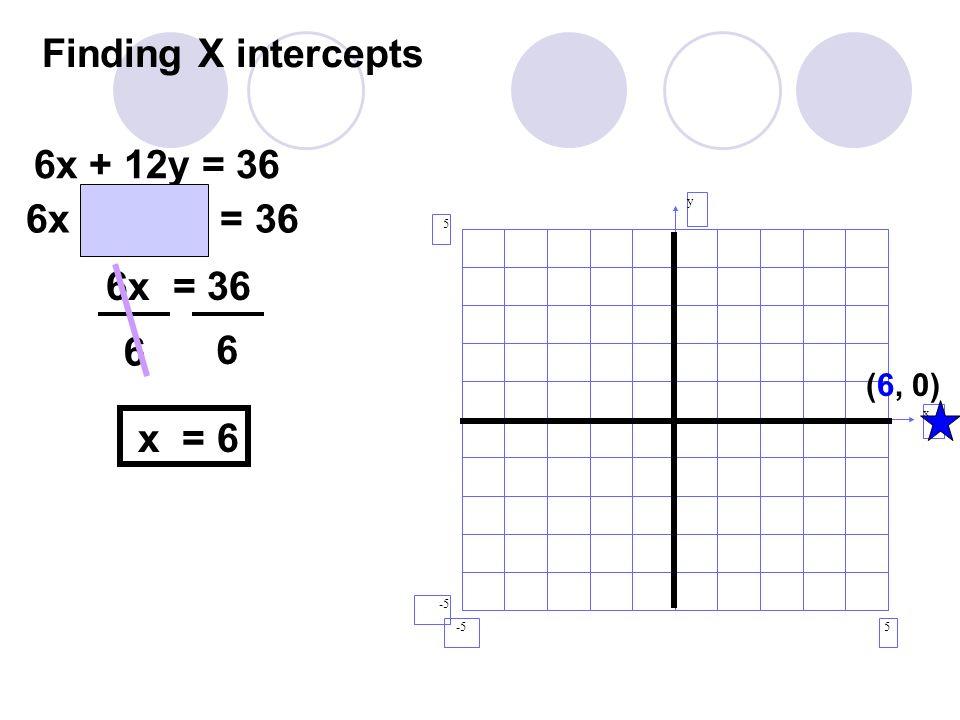 Finding X intercepts y x 5 5 -5 (6, 0) 6x + 12y = 36 6x + 12(0) = 36 6x = 36 x = 6 6 6