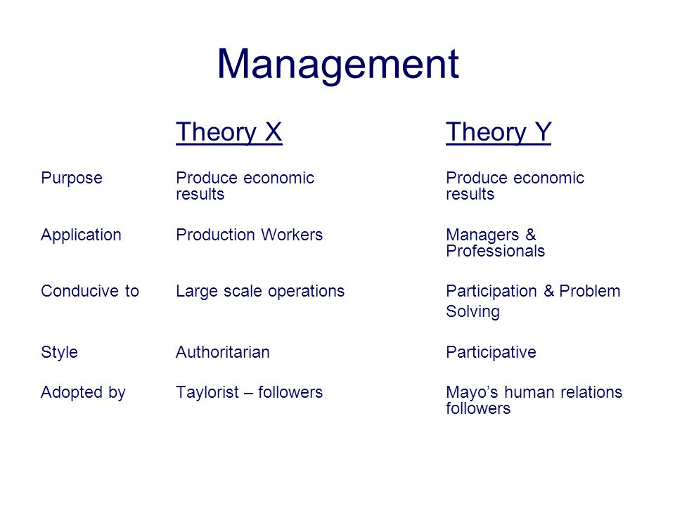 Management Theory XTheory Y PurposeProduce economic Produce economic resultsresults ApplicationProduction WorkersManagers & Professionals Conducive to