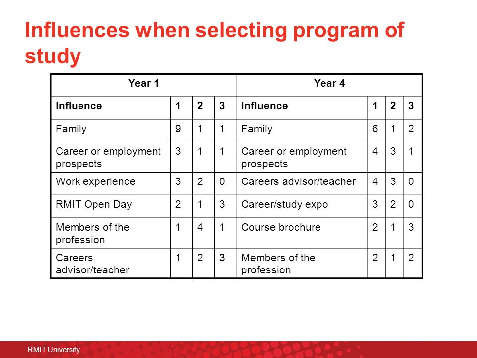 RMIT University Influences when selecting program of study Year 1Year 4 Influence123 123 Family911 612 Career or employment prospects 311 431 Work exp
