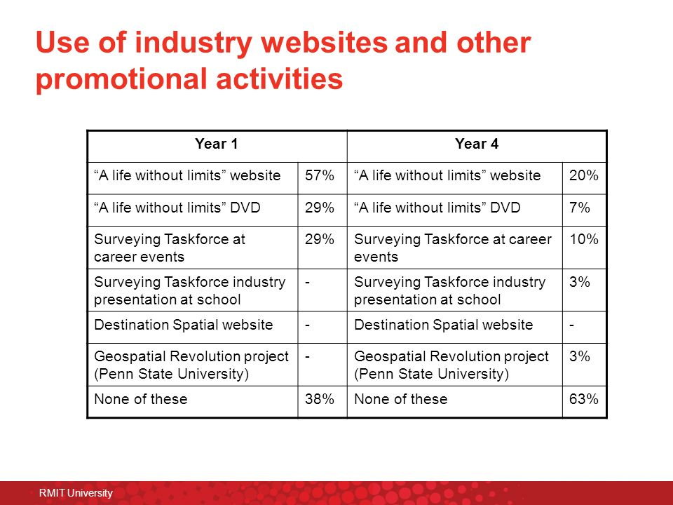 RMIT University Use of industry websites and other promotional activities Year 1Year 4 A life without limits website57%A life without limits website20