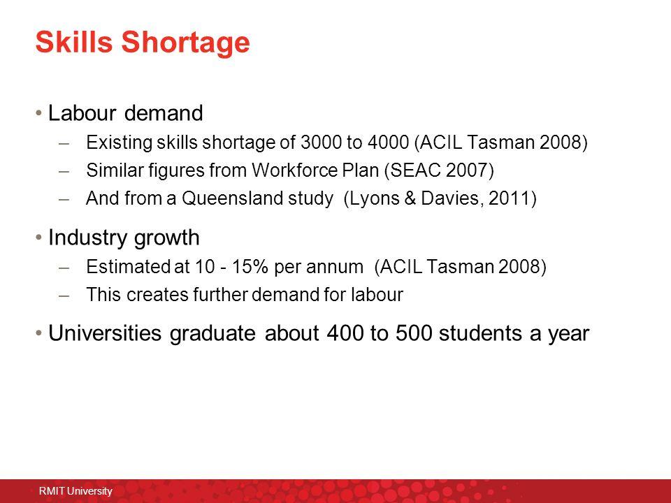 RMIT University Skills Shortage Labour demand –Existing skills shortage of 3000 to 4000 (ACIL Tasman 2008) –Similar figures from Workforce Plan (SEAC