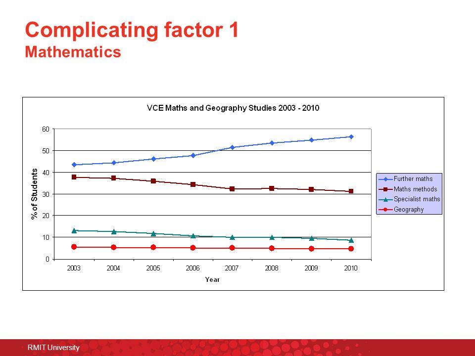RMIT University Complicating factor 1 Mathematics