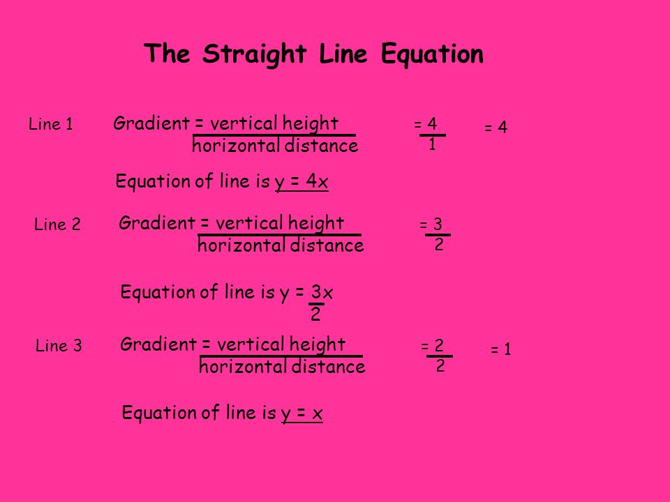 The Straight Line Equation Line 1 Gradient = vertical height horizontal distance = 4 1 = 4 Equation of line is y = 4x Line 2 Gradient = vertical heigh