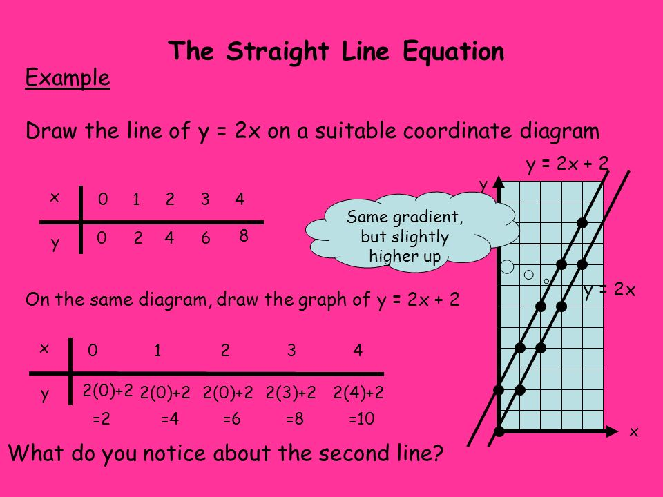 The Straight Line Equation Example Draw the line of y = x on a suitable coordinate diagram x y 0 1 2 3 4 0123 4 x y On the same diagram, draw the graph of y = x + 4 x y 0 1 2 3 4 4567 8 What do you notice about the second line.