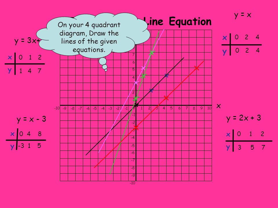 74123568 10 0 1 2 3 4 5 6 7 8 9 9 x All straight lines have the equation of the form y = mx + c Gradient Where line meets y-axis y Straight Line Equation Find the equations of the following lines y = xy = x+4 lines are parallel if they have the same gradient y = 4x+2 y = -0.5x+2