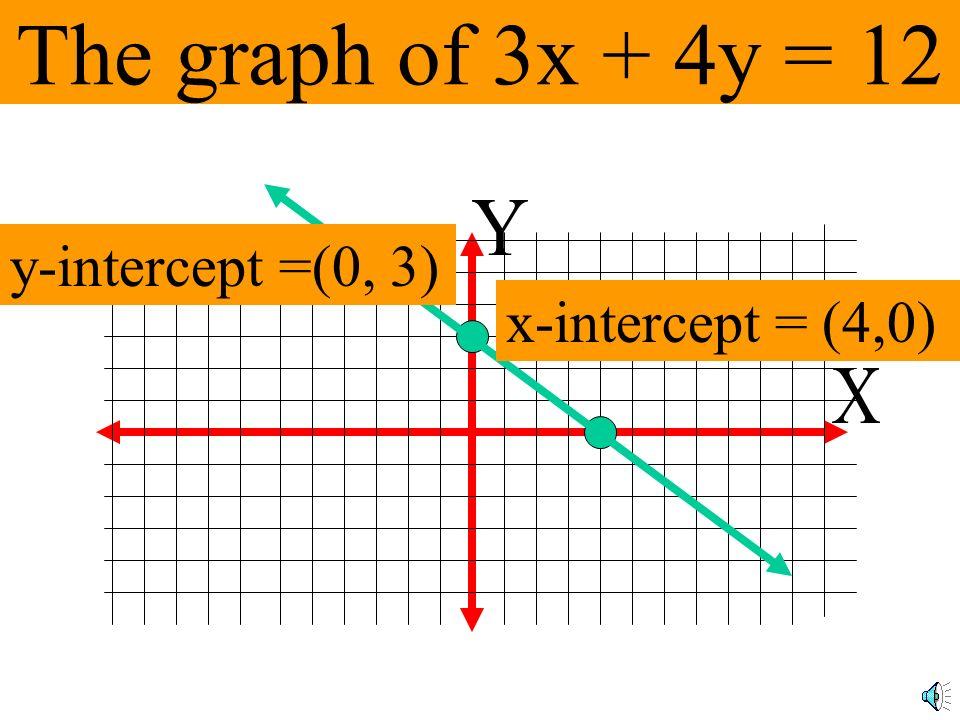 Finding the y-intercept 3x + 4y = 12 3(0) + 4y = 12 0 + 4y = 12 4y = 12 y = 3 (0,3)