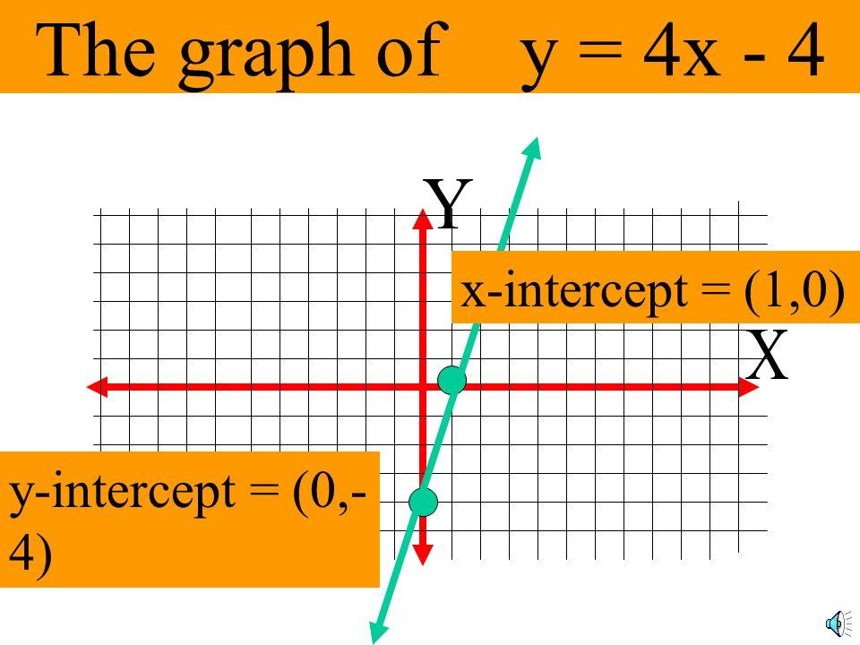 Finding the y-intercept y = 4x - 4 y = 4(0) - 4 y = -4 (0,4)
