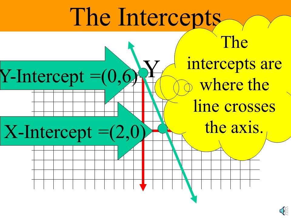 Todays Objective To be able to find the x and y intercepts of an equation and use them to draw a quick graph.