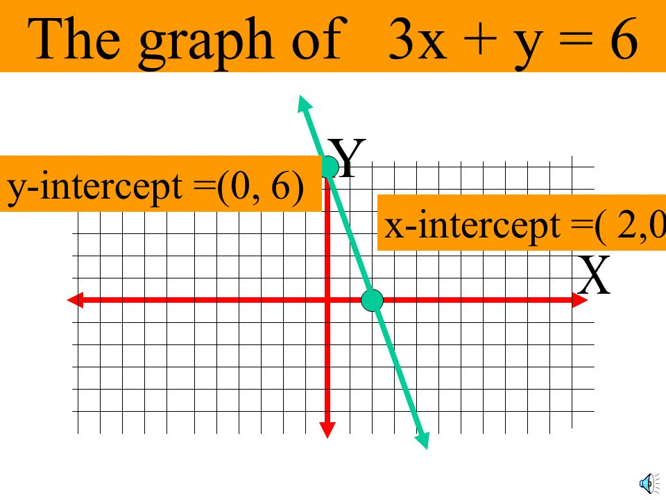 Finding the intercepts 3x + y = 6 To find the y-intercept, let x = 0 3(0) + y = 6 y = 6 (0,6)
