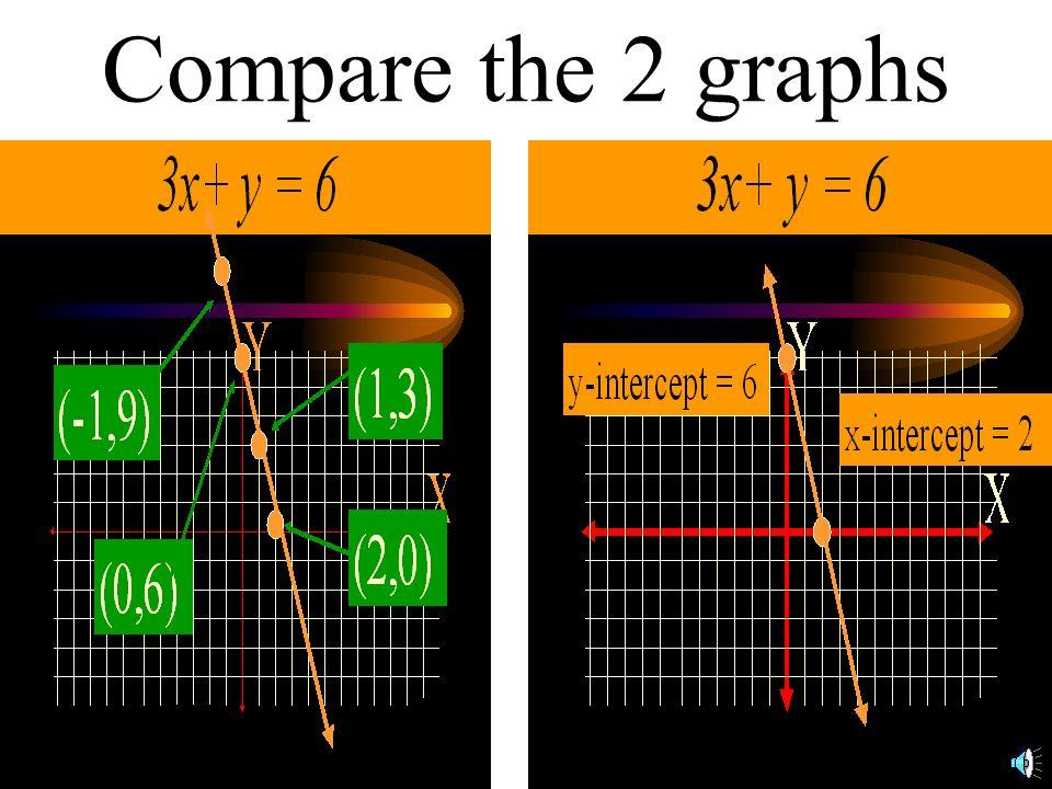 The graph of 3x + y = 6 x-intercept =( 2,0) y-intercept =(0, 6)
