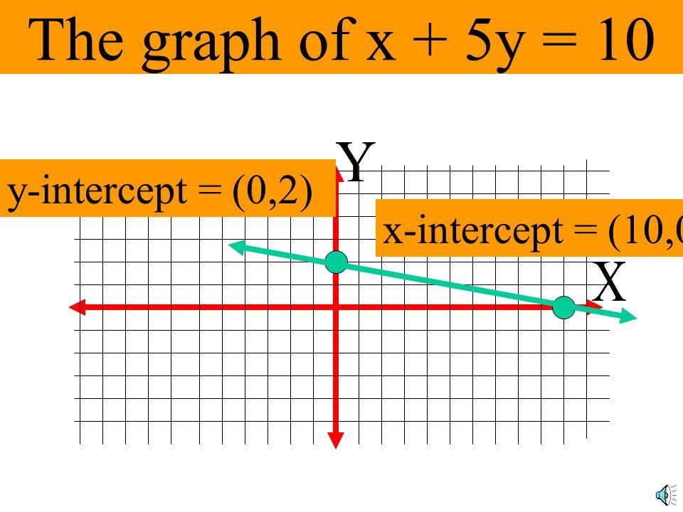 Finding the intercepts x + 5y = 10 To find the y-intercept, let x = 0 0 + 5y = 10 5y = 10