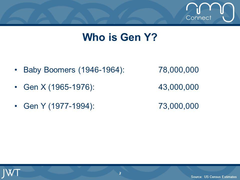 2 Who is Gen Y? Baby Boomers (1946-1964):78,000,000 Gen X (1965-1976):43,000,000 Gen Y (1977-1994):73,000,000 Source: US Census Estimates