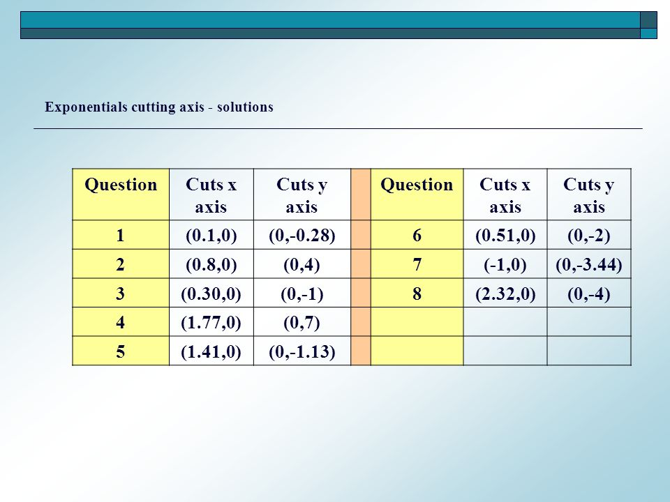QuestionCuts x axis Cuts y axis QuestionCuts x axis Cuts y axis 1(0.1,0)(0,-0.28)6(0.51,0)(0,-2) 2(0.8,0)(0,4)7(-1,0)(0,-3.44) 3(0.30,0)(0,-1)8(2.32,0)(0,-4) 4(1.77,0)(0,7) 5(1.41,0)(0,-1.13) Exponentials cutting axis - solutions