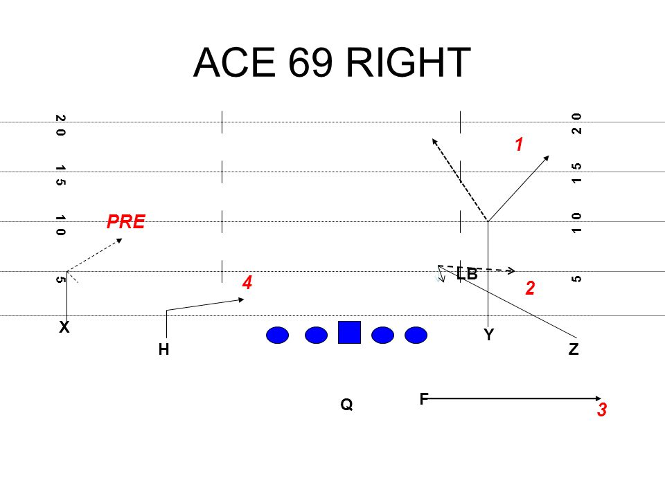 ACE 69 RIGHT X F H Q Z Y 5 1 0 1 5 2 0 3 1 5 1 0 5 1 2 4 PRE LB