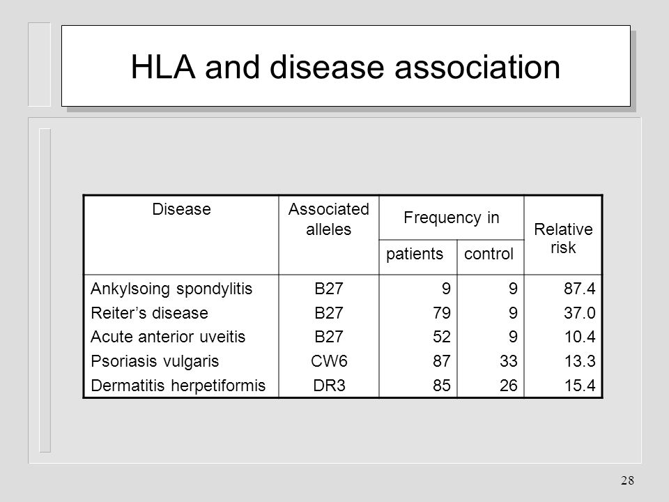 28 HLA and disease association DiseaseAssociated alleles Frequency in Relative risk patientscontrol Ankylsoing spondylitis Reiters disease Acute anter