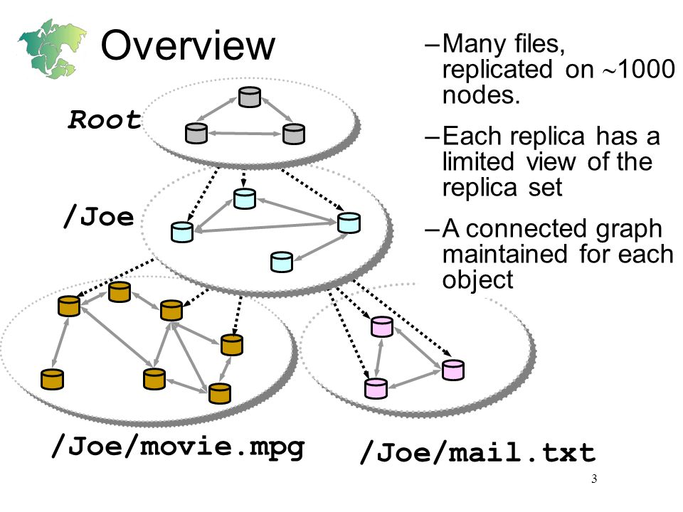 3 Overview /Joe/movie.mpg /Joe/mail.txt /Joe Root –Many files, replicated on 1000 nodes. –Each replica has a limited view of the replica set –A connec