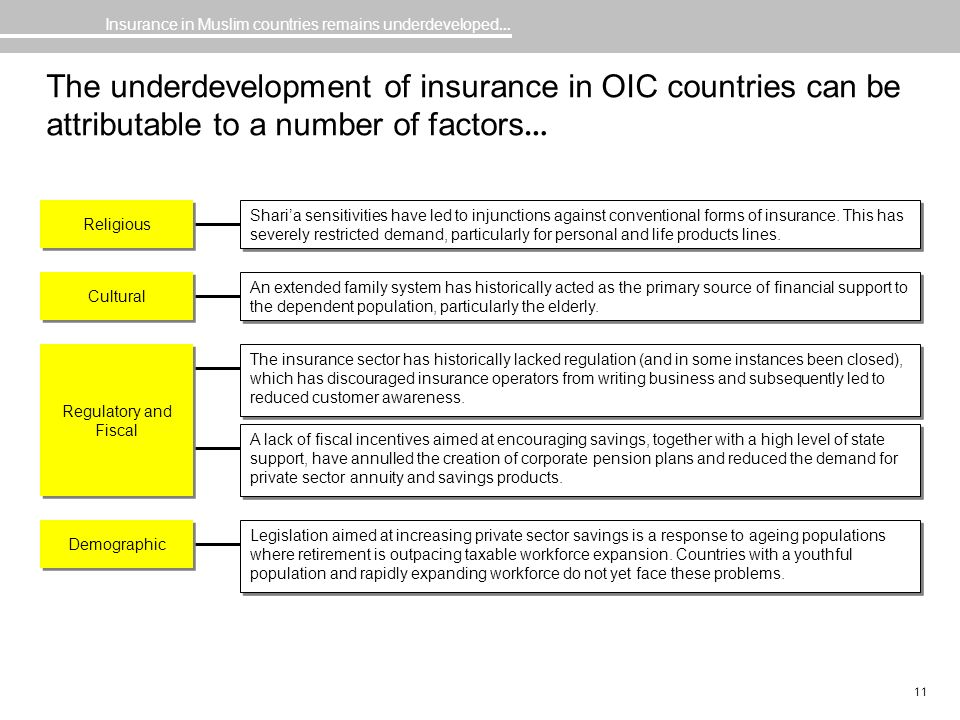 11 The underdevelopment of insurance in OIC countries can be attributable to a number of factors … The insurance sector has historically lacked regula