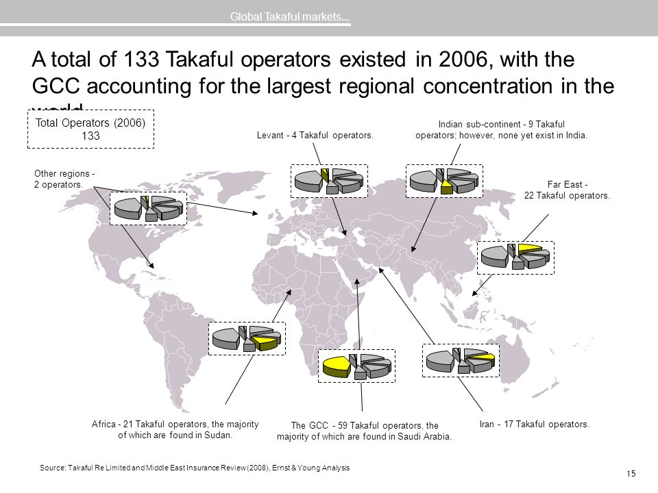 15 A total of 133 Takaful operators existed in 2006, with the GCC accounting for the largest regional concentration in the world … Global Takaful mark