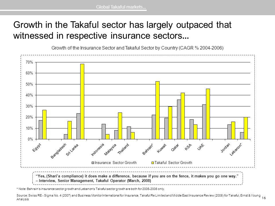 16 Growth in the Takaful sector has largely outpaced that witnessed in respective insurance sectors … Source: Swiss RE - Sigma No. 4 (2007) and Busine