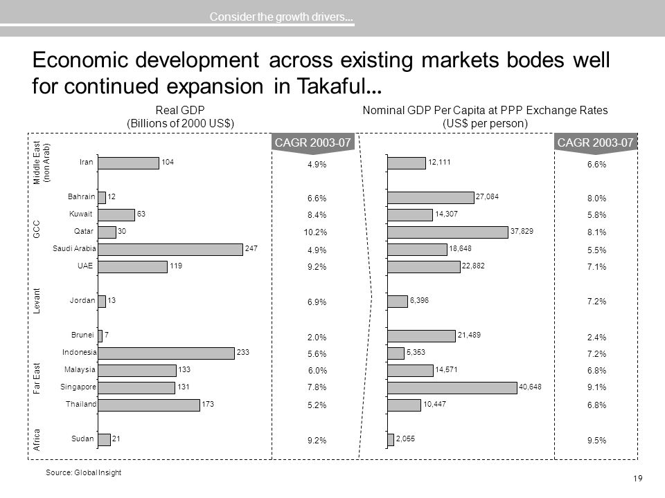 19 Economic development across existing markets bodes well for continued expansion in Takaful … Consider the growth drivers … 9.2% 5.2% 7.8% 6.0% 5.6%