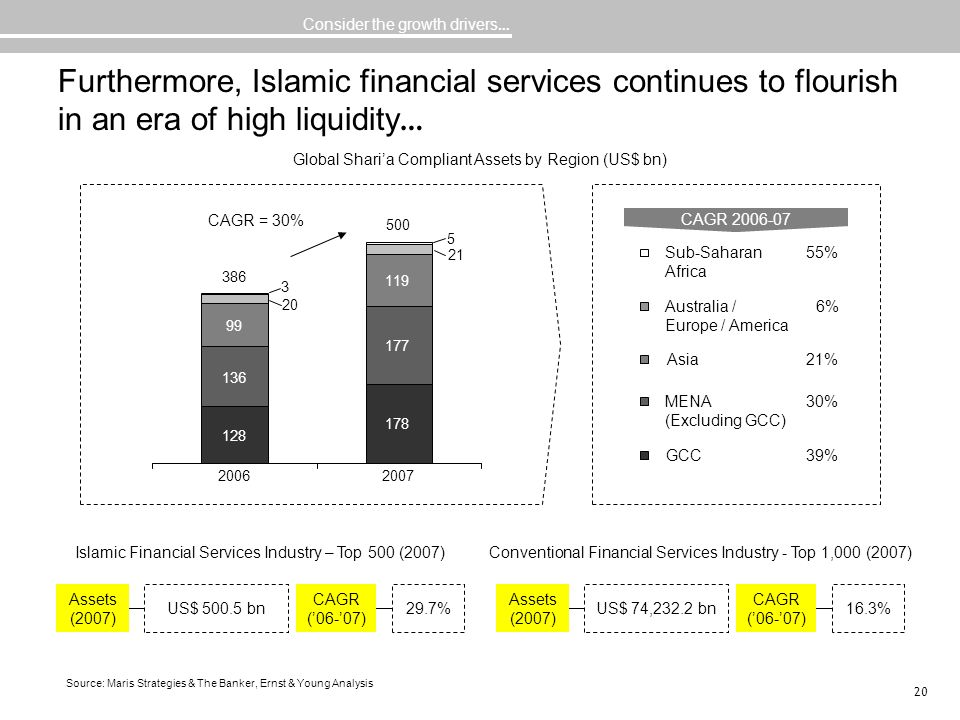20 Furthermore, Islamic financial services continues to flourish in an era of high liquidity … 178 177 119 21 5 128 136 99 20 3 20062007 Sub-Saharan A