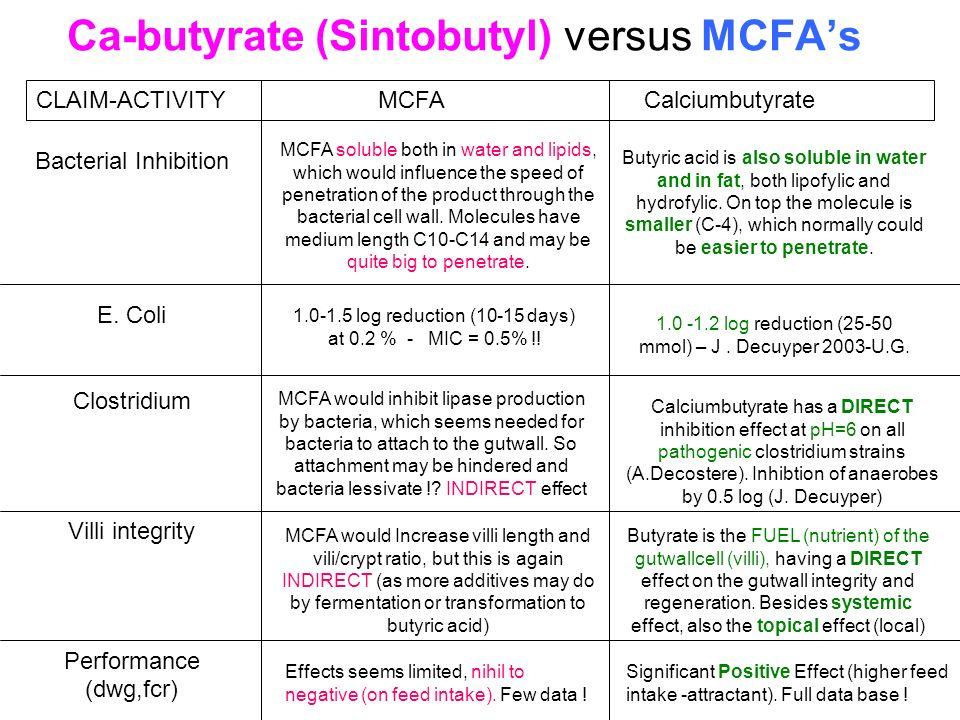 Ca-butyrate (Sintobutyl) versus MCFAs CLAIM-ACTIVITY MCFA Calciumbutyrate Bacterial Inhibition E. Coli Clostridium Villi integrity Performance (dwg,fc