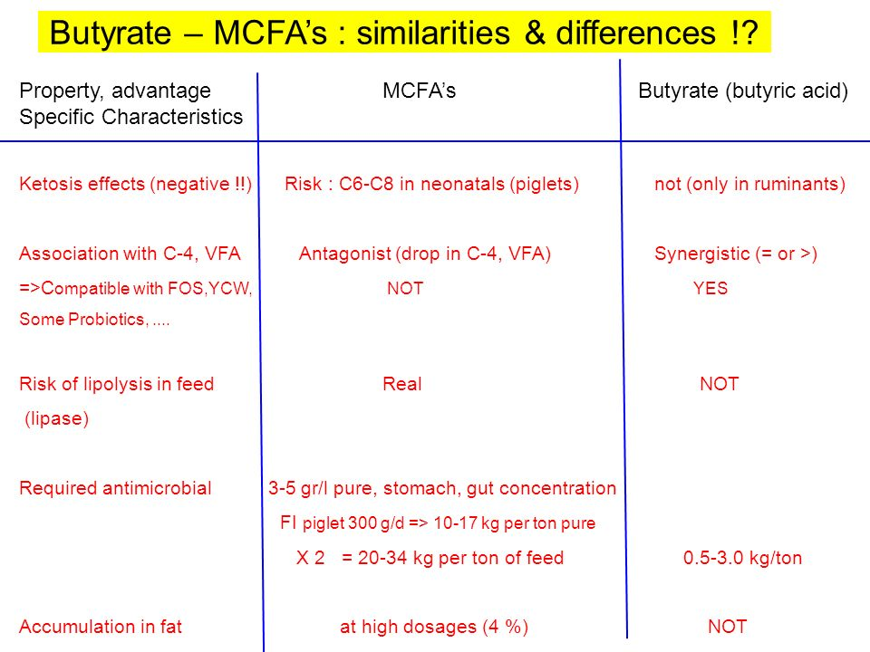 Butyrate – MCFAs : similarities & differences !? Property, advantage MCFAs Butyrate (butyric acid) Specific Characteristics Ketosis effects (negative