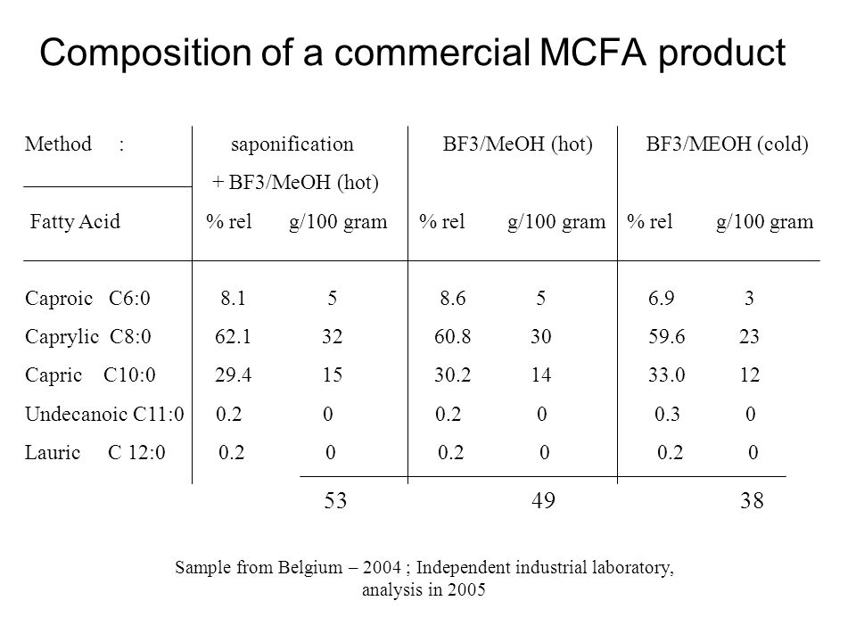 Composition of a commercial MCFA product Method : saponification BF3/MeOH (hot) BF3/MEOH (cold) + BF3/MeOH (hot) Fatty Acid % rel g/100 gram % rel g/1
