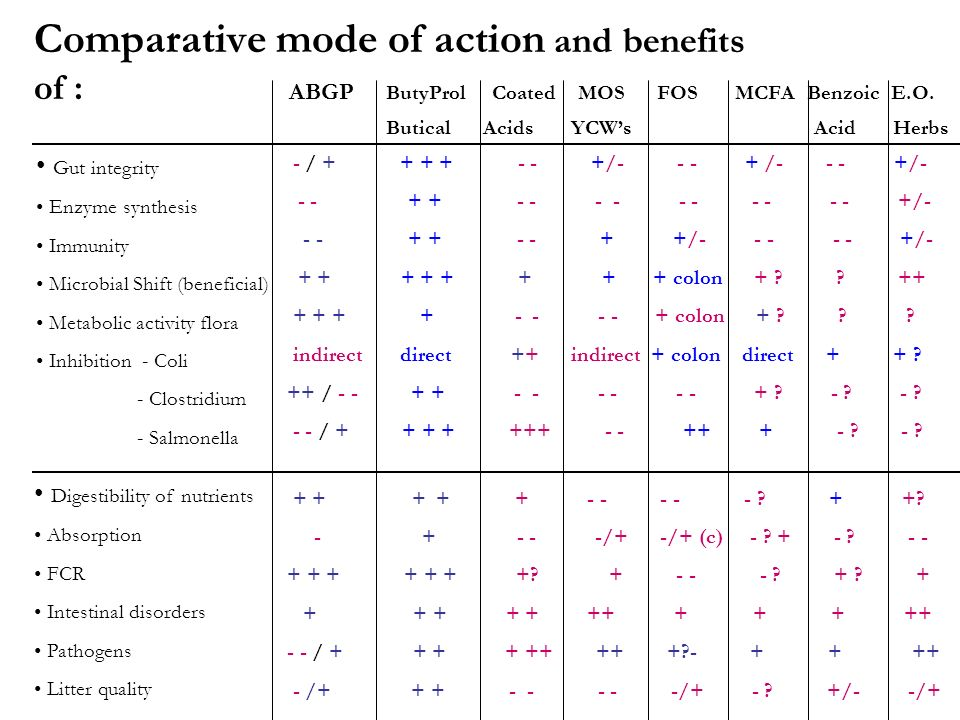 Comparative mode of action and benefits of : ABGP ButyProl Coated MOS FOS MCFA Benzoic E.O. Butical Acids YCWs Acid Herbs Gut integrity Enzyme synthes