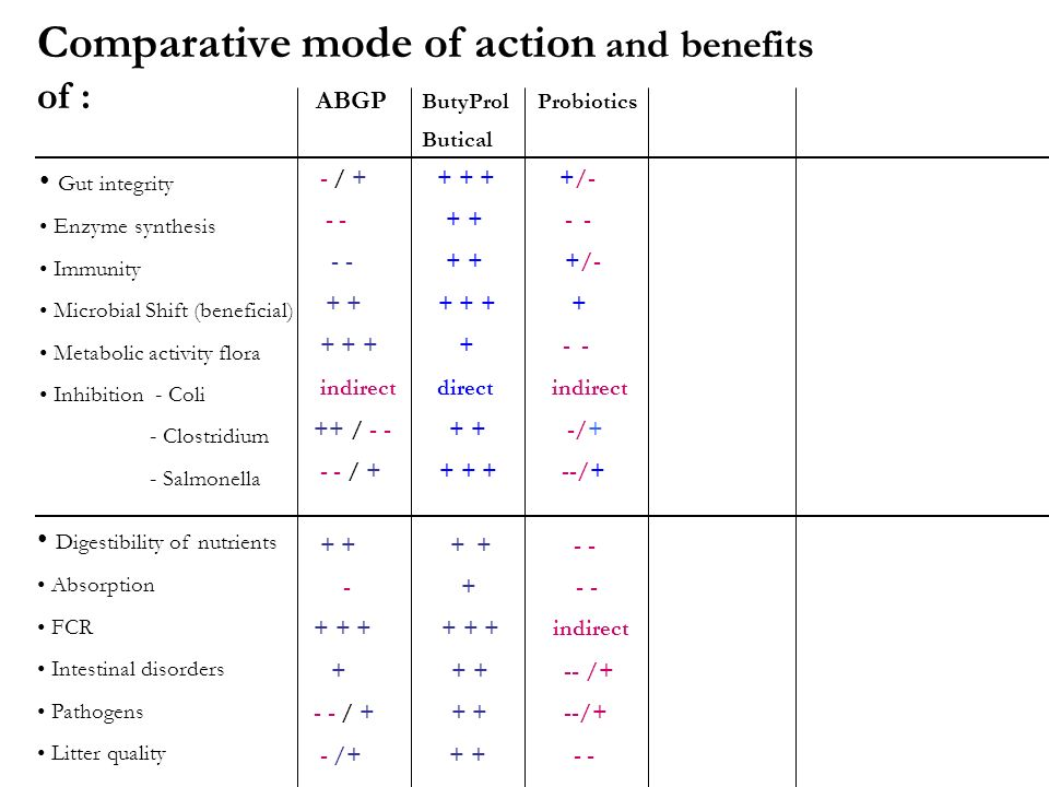 Comparative mode of action and benefits of : ABGP ButyProl Probiotics Butical Gut integrity Enzyme synthesis Immunity Microbial Shift (beneficial) Met