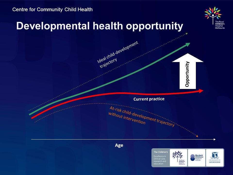 Centre for Community Child Health Developmental health opportunity Age Current practice Ideal child-development trajectory At-risk child-development t