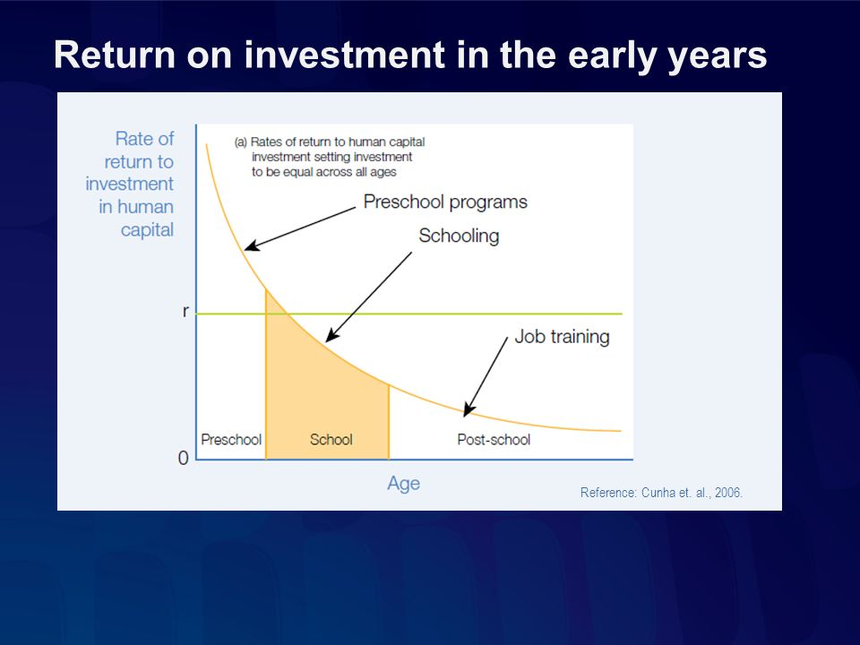 Return on investment in the early years Reference: Cunha et. al., 2006.