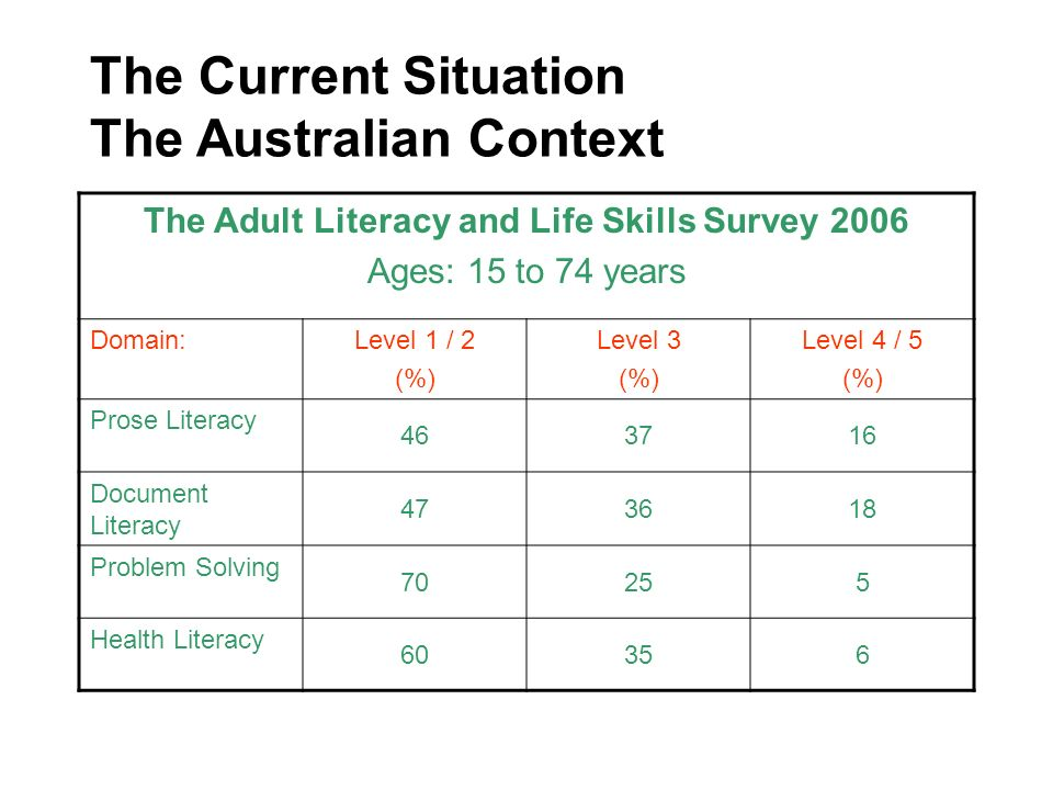 The Current Situation The Australian Context The Adult Literacy and Life Skills Survey 2006 Ages: 15 to 74 years Domain:Level 1 / 2 (%) Level 3 (%) Le