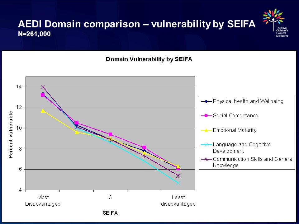 AEDI Domain comparison – vulnerability by SEIFA N=261,000