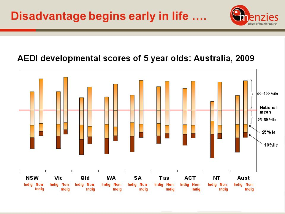 Disadvantage begins early in life ….