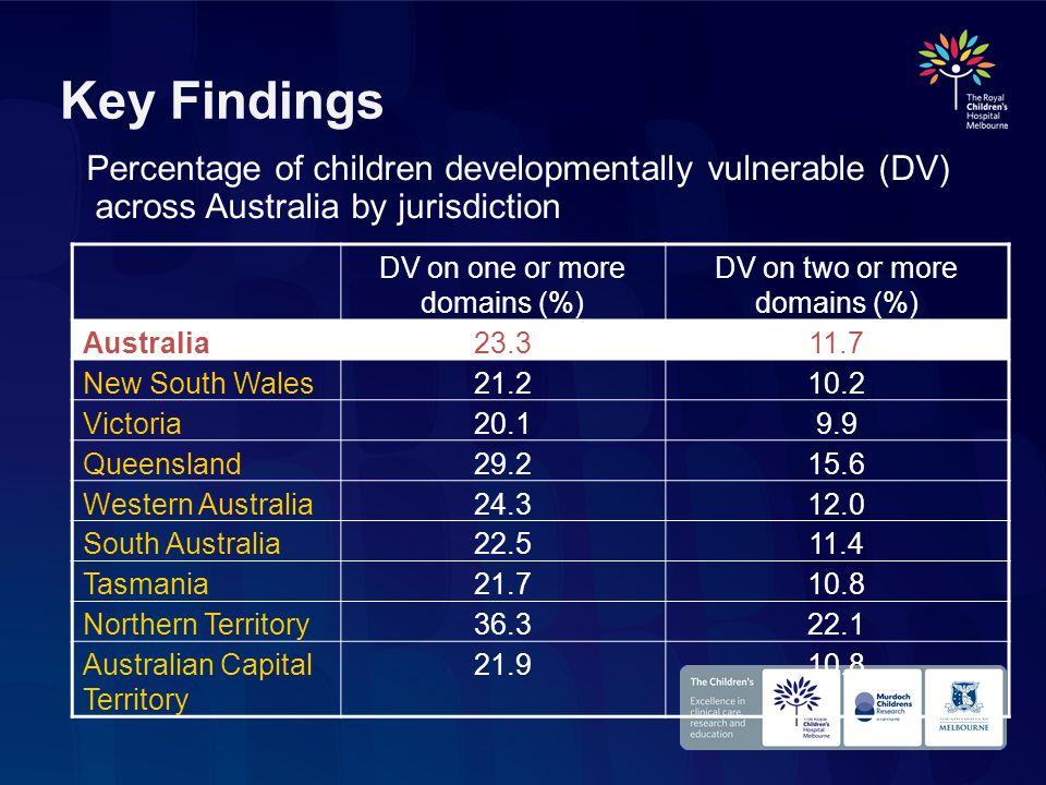 Key Findings Percentage of children developmentally vulnerable (DV) across Australia by jurisdiction DV on one or more domains (%) DV on two or more d