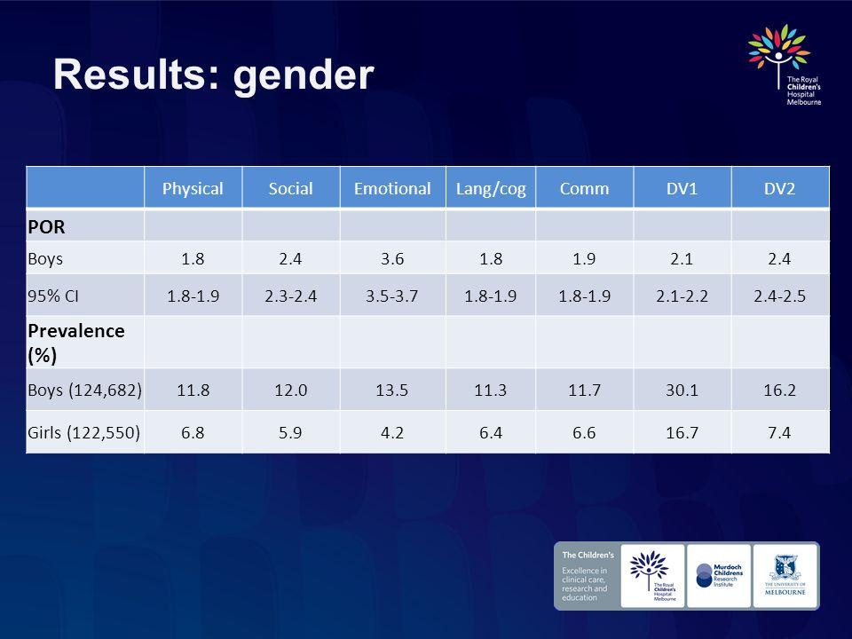 Results: gender PhysicalSocialEmotionalLang/cogCommDV1DV2 POR Boys1.82.43.61.81.92.12.4 95% CI1.8-1.92.3-2.43.5-3.71.8-1.9 2.1-2.22.4-2.5 Prevalence (