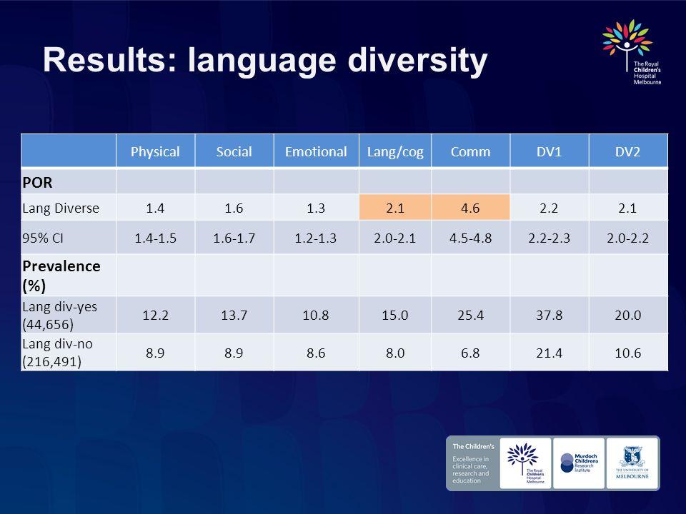 Results: language diversity PhysicalSocialEmotionalLang/cogCommDV1DV2 POR Lang Diverse1.41.61.32.14.62.22.1 95% CI1.4-1.51.6-1.71.2-1.32.0-2.14.5-4.82
