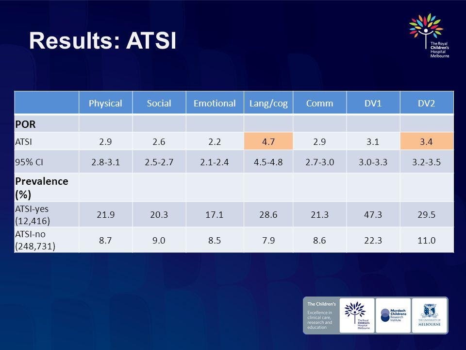 Results: ATSI PhysicalSocialEmotionalLang/cogCommDV1DV2 POR ATSI2.92.62.24.72.93.13.4 95% CI2.8-3.12.5-2.72.1-2.44.5-4.82.7-3.03.0-3.33.2-3.5 Prevalen