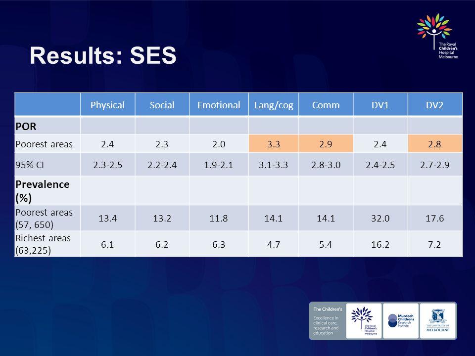 Results: SES PhysicalSocialEmotionalLang/cogCommDV1DV2 POR Poorest areas2.42.32.03.32.92.42.8 95% CI2.3-2.52.2-2.41.9-2.13.1-3.32.8-3.02.4-2.52.7-2.9