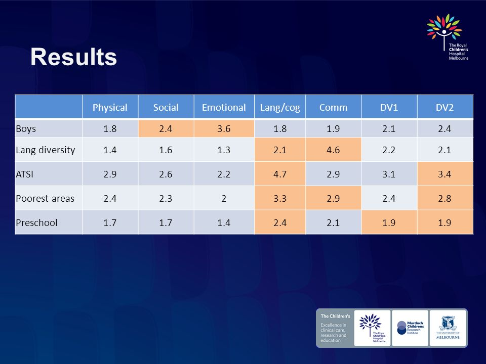 Results PhysicalSocialEmotionalLang/cogCommDV1DV2 Boys1.82.43.61.81.92.12.4 Lang diversity1.41.61.32.14.62.22.1 ATSI2.92.62.24.72.93.13.4 Poorest area
