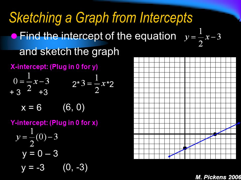 M. Pickens 2006 Sketching a Graph from Intercepts Find the intercept of the equation and sketch the graph X-intercept: (Plug in 0 for y) x = 6 (6, 0)
