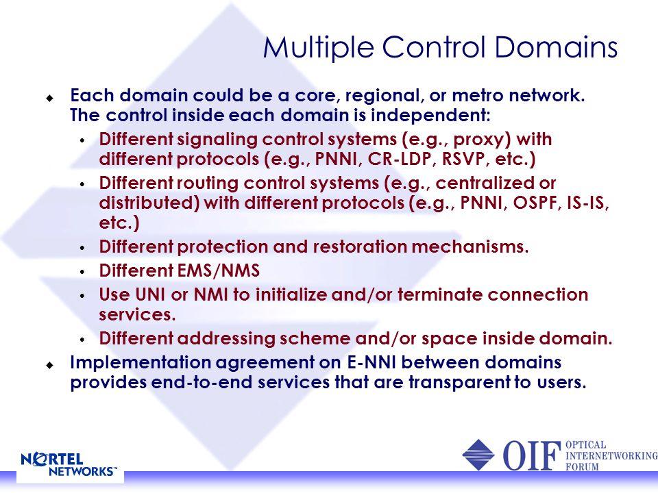 Sub-network Organization and Routing Areas Sub-network E-NNI Sub-network E-NNI Sub-network RA.1 RA.2 RA.top RA.2.2 RA.2.1 RA.2.2.2 RA.2.2.1 RA.2.2.3