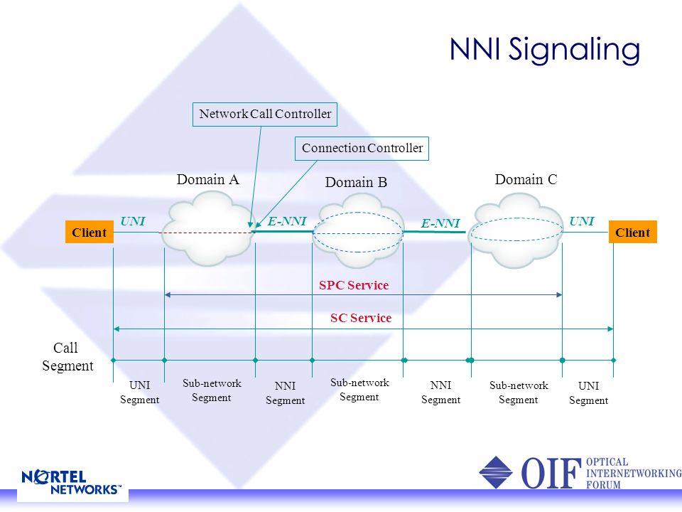 NNI Signaling Domain A Domain B Domain C Client E-NNI UNI SPC Service SC Service Call Segment Network Call Controller Connection Controller UNI Segment Sub-network Segment Sub-network Segment Sub-network Segment UNI Segment NNI Segment NNI Segment