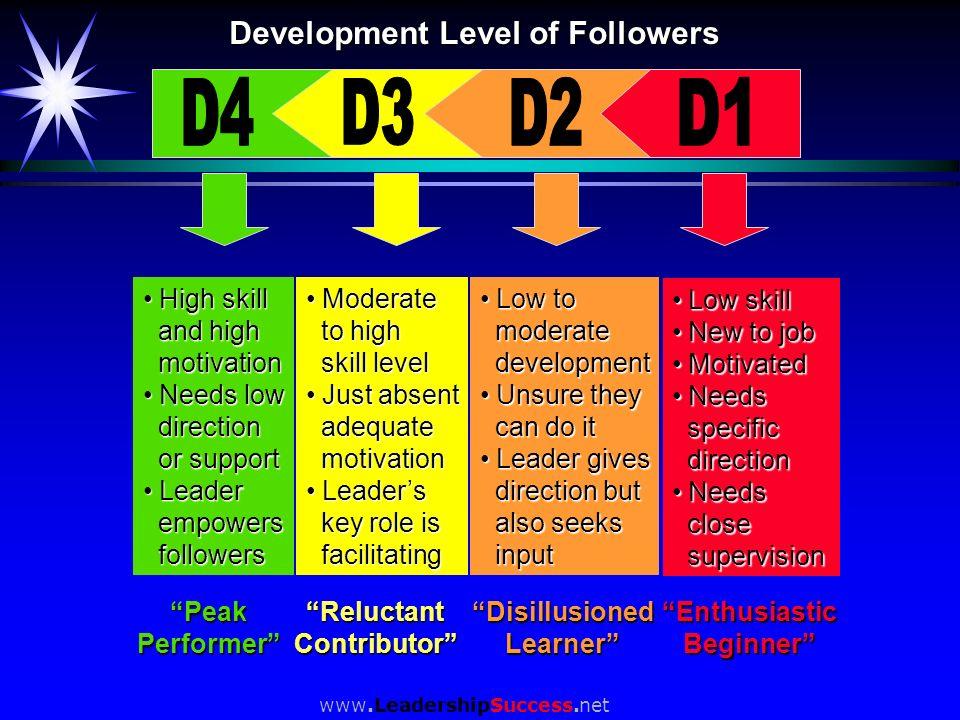 www.LeadershipSuccess.net Development Level of Followers Low skill Low skill New to job New to job Motivated Motivated Needs Needs specific specific d