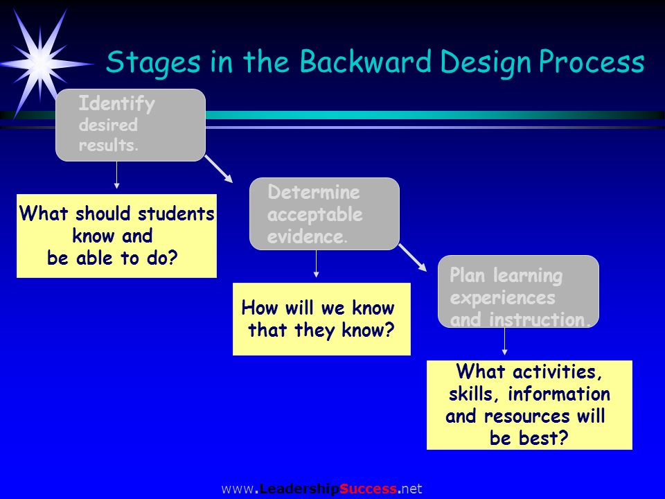 www.LeadershipSuccess.net Stages in the Backward Design Process Identify desired results. Determine acceptable evidence. Plan learning experiences and