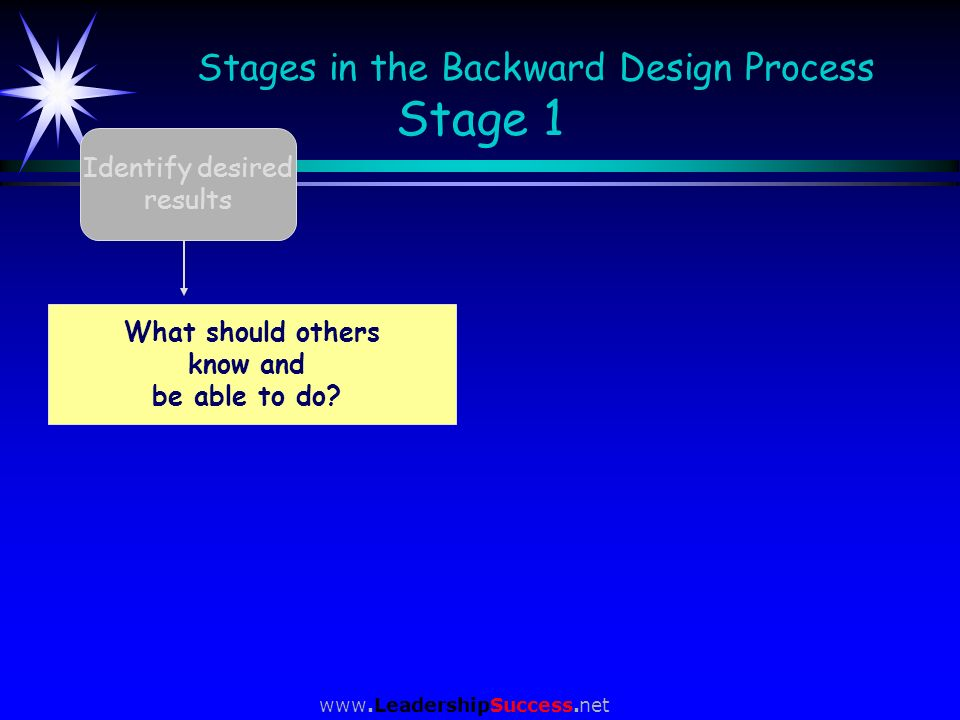 www.LeadershipSuccess.net Identify desired results Stages in the Backward Design Process Stage 1 What should students know and be able to do? What sho