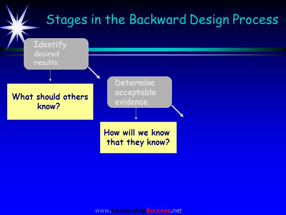 www.LeadershipSuccess.net Stages in the Backward Design Process Identify desired results. Determine acceptable evidence. What should others know? How