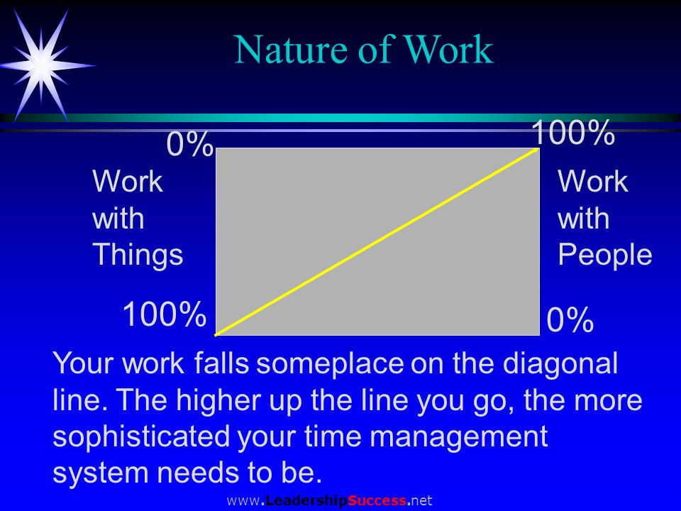 www.LeadershipSuccess.net Nature of Work 100% 0% 100% Work with People Work with Things Your work falls someplace on the diagonal line. The higher up